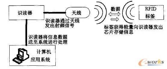 电子标签可分有源和无源两种.    2)识读器.